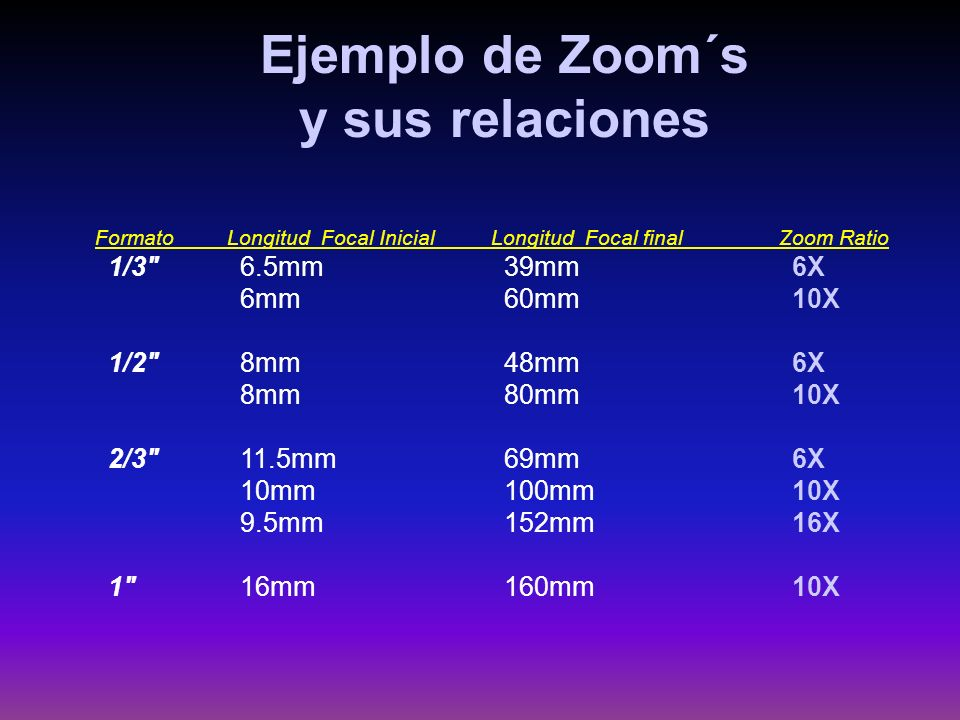 Formato Longitud Focal Inicial Longitud Focal final Zoom Ratio