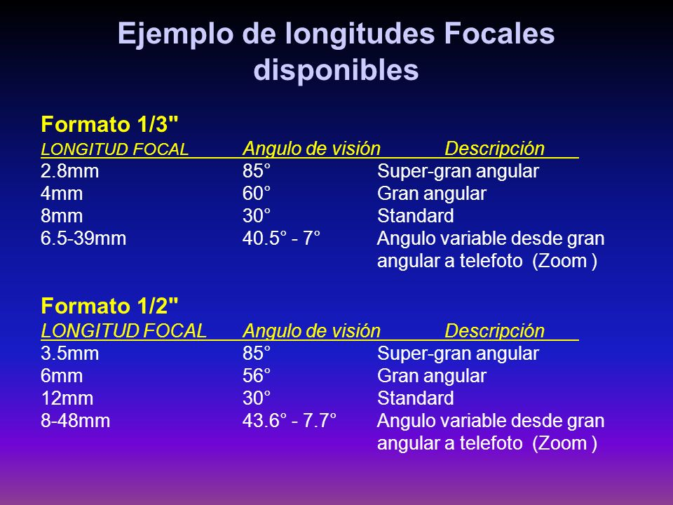 Ejemplo de longitudes Focales disponibles