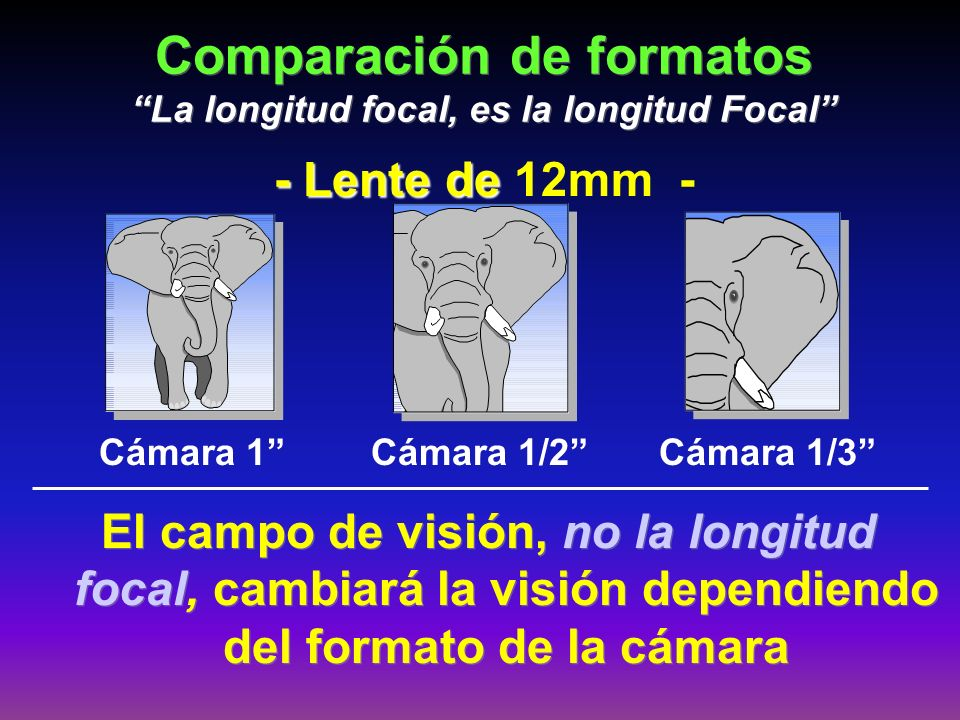 Comparación de formatos La longitud focal, es la longitud Focal