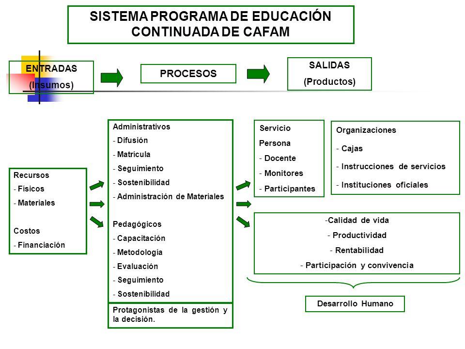 SISTEMA PROGRAMA DE EDUCACIÓN CONTINUADA DE CAFAM