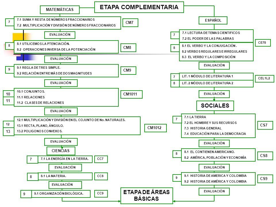 ETAPA COMPLEMENTARIA SOCIALES ETAPA DE ÁREAS BÁSICAS MATEMÁTICAS