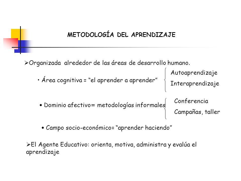 METODOLOGÍA DEL APRENDIZAJE