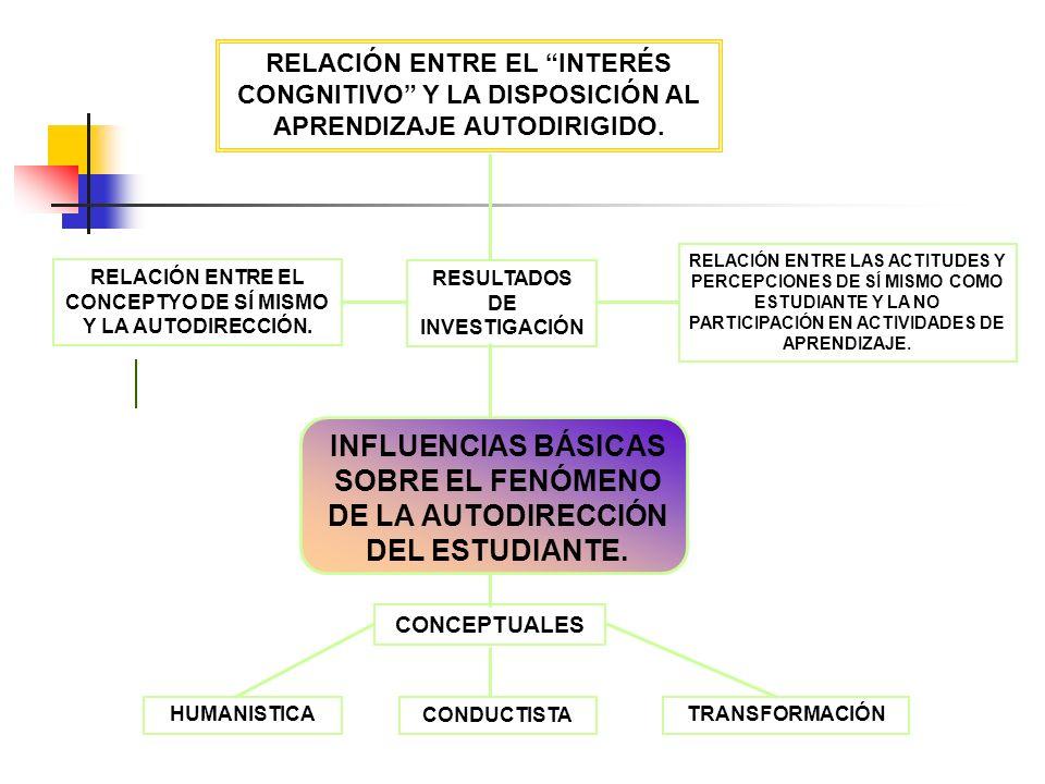 RELACIÓN ENTRE EL INTERÉS CONGNITIVO Y LA DISPOSICIÓN AL APRENDIZAJE AUTODIRIGIDO.