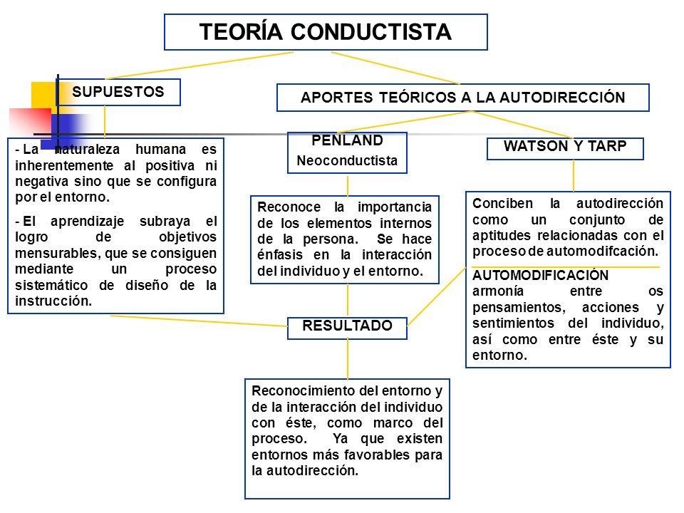 APORTES TEÓRICOS A LA AUTODIRECCIÓN