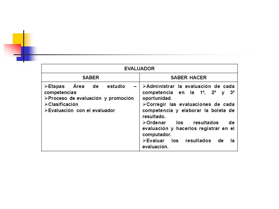 EVALUADOR SABER. SABER HACER. Etapas Área de estudio – competencias. Proceso de evaluación y promoción.