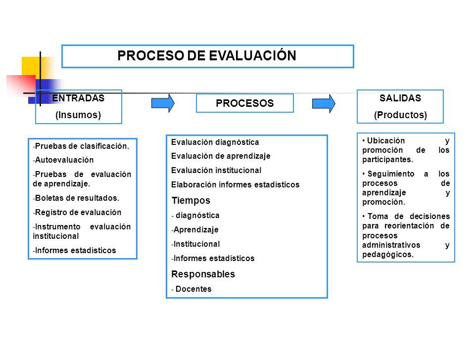 PROCESO DE EVALUACIÓN PROCESOS ENTRADAS SALIDAS (Insumos) (Productos)