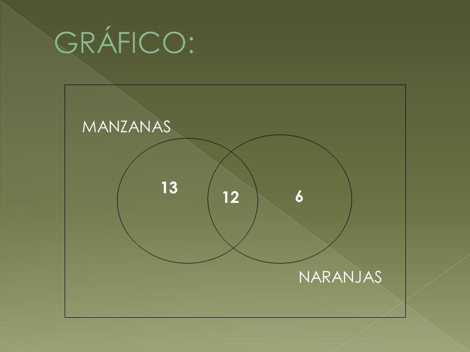 GRÁFICO: 12 13 MANZANAS NARANJAS 6