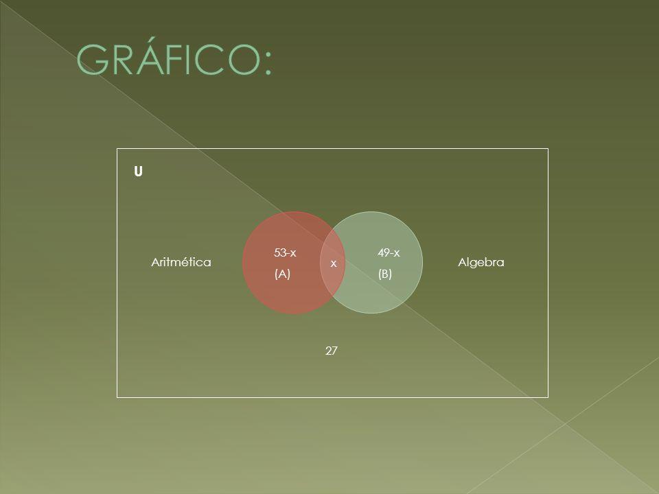 GRÁFICO: U Algebra Aritmética 49-x (B) 53-x (A) x 27