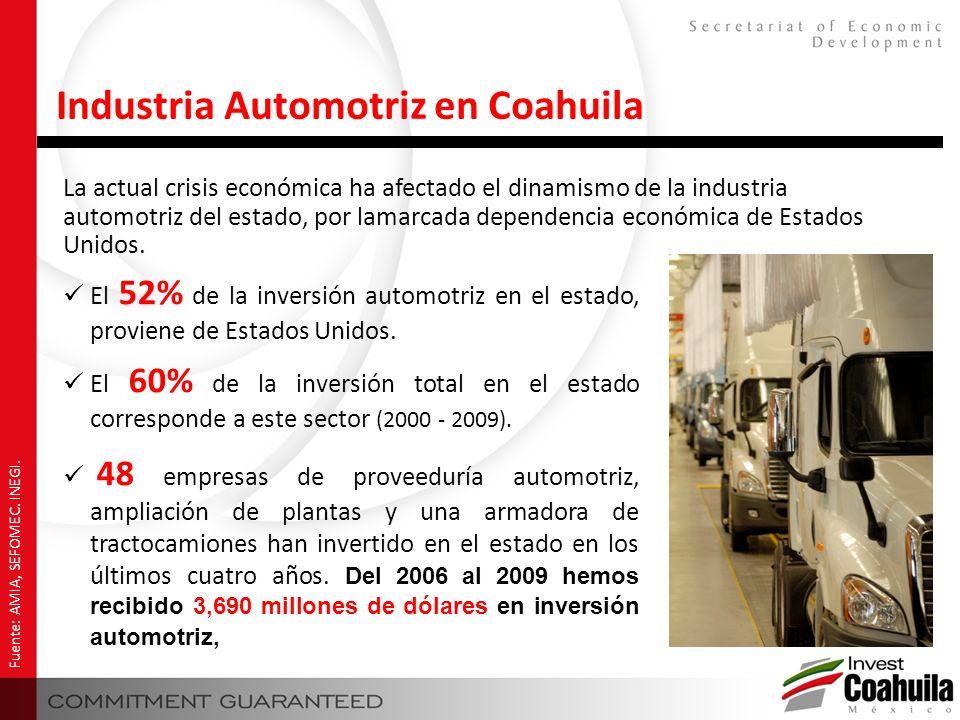 Industria Automotriz en Coahuila