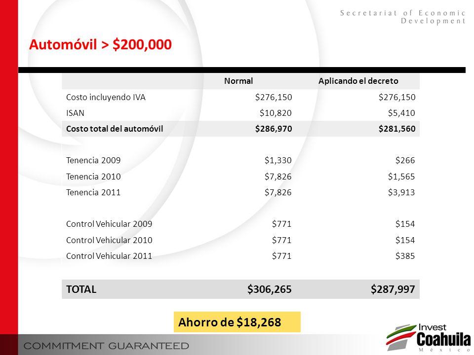 Automóvil > $200,000 Ahorro de $18,268 TOTAL $306,265 $287,997