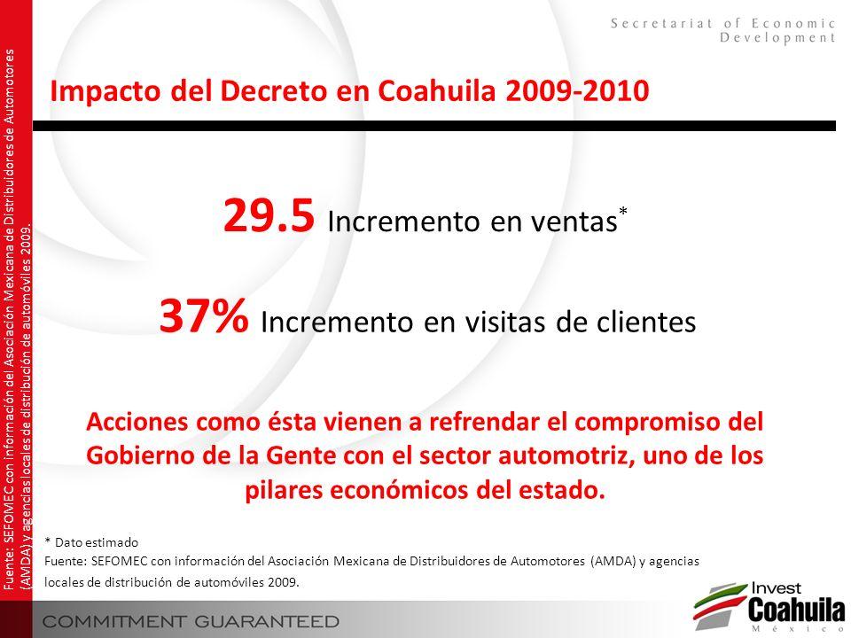 37% Incremento en visitas de clientes