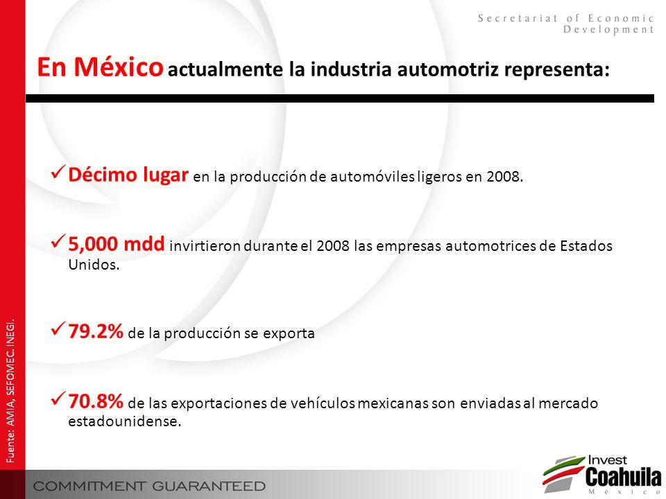 En México actualmente la industria automotriz representa: