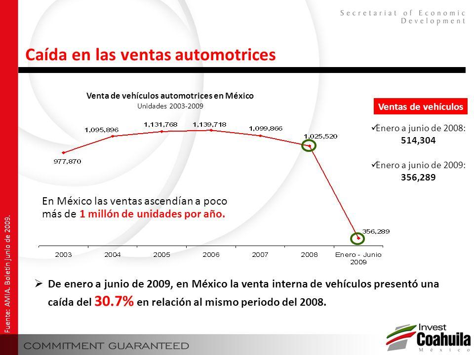 Venta de vehículos automotrices en México