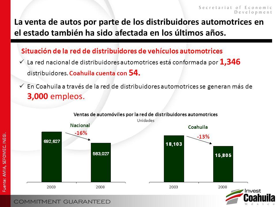 Situación de la red de distribuidores de vehículos automotrices