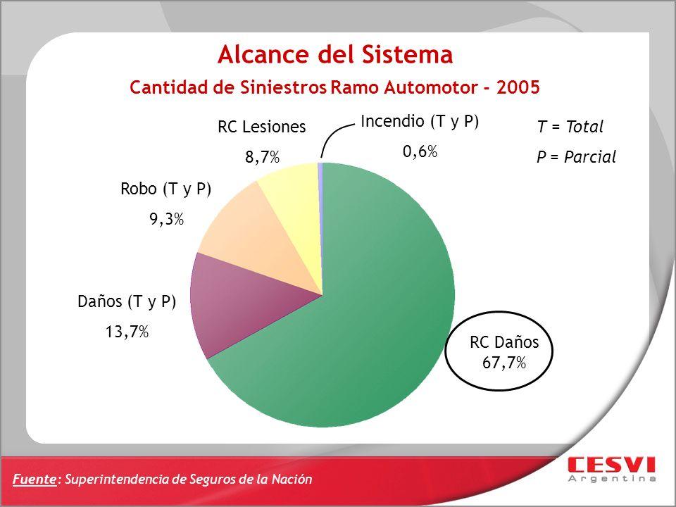 Cantidad de Siniestros Ramo Automotor - 2005