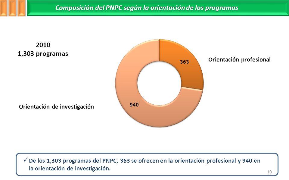 Composición del PNPC según la orientación de los programas