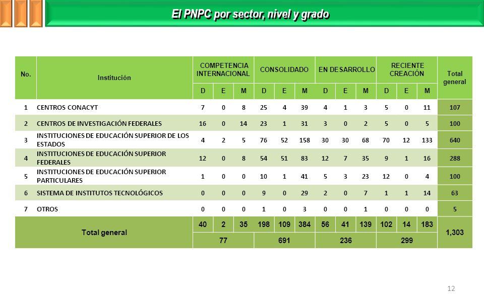 El PNPC por sector, nivel y grado COMPETENCIA INTERNACIONAL