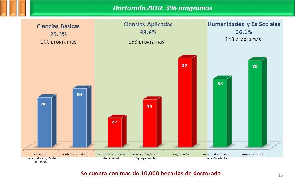 Doctorado 2010: 396 programas Ciencias Aplicadas