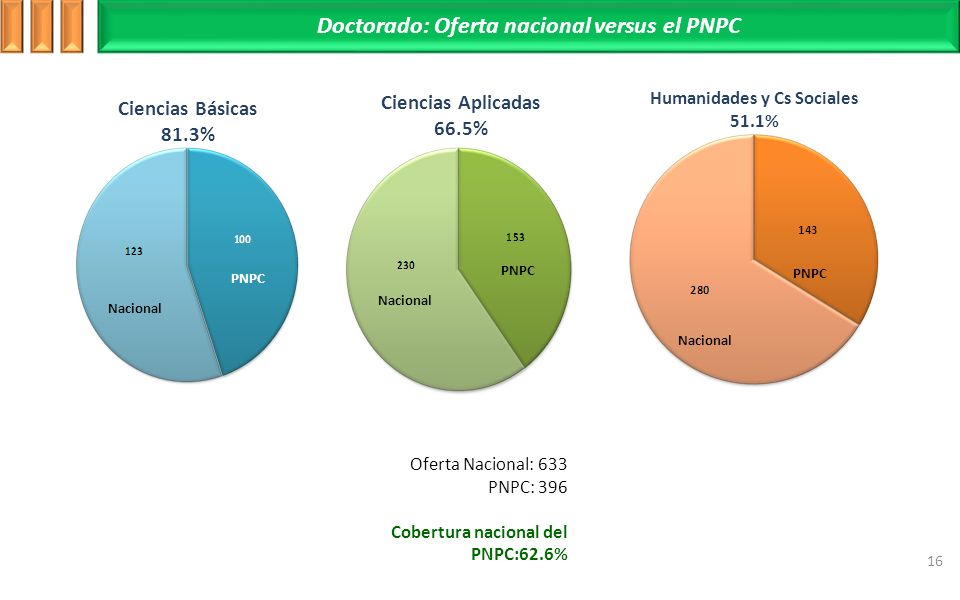 Doctorado: Oferta nacional versus el PNPC