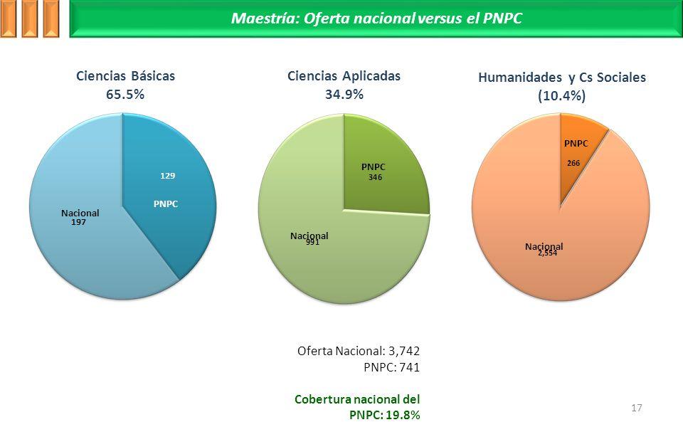 Maestría: Oferta nacional versus el PNPC
