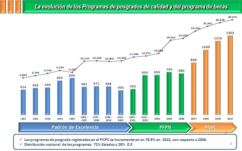 La evolución de los Programas de posgrados de calidad y del programa de becas