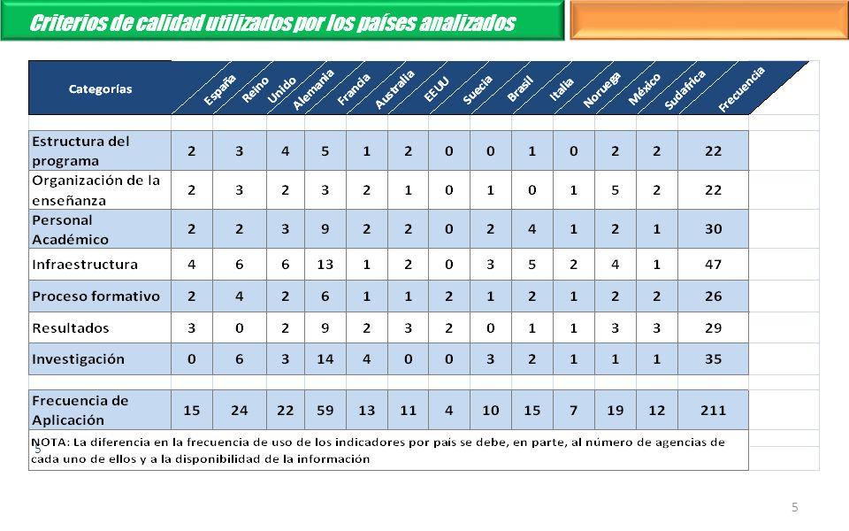 Criterios de calidad utilizados por los países analizados