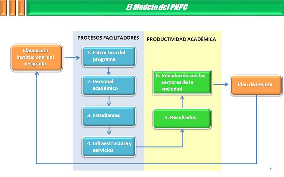 El Modelo del PNPC PROCESOS FACILITADORES PRODUCTIVIDAD ACADÉMICA