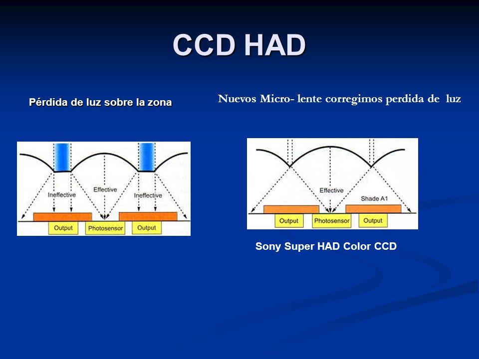 CCD HAD Nuevos Micro- lente corregimos perdida de luz
