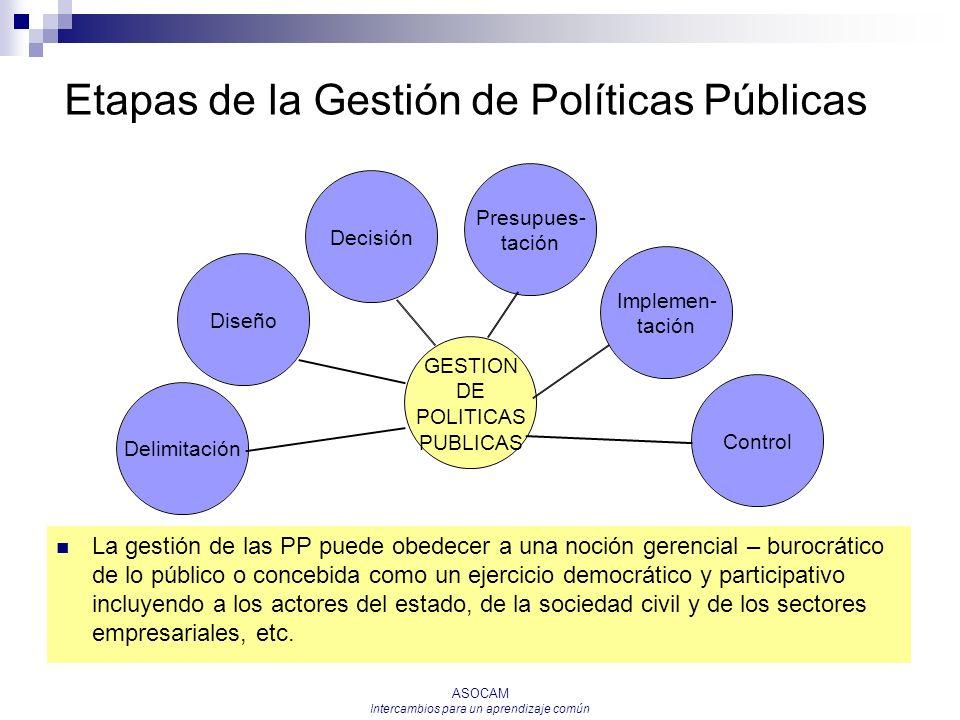 Etapas de la Gestión de Políticas Públicas