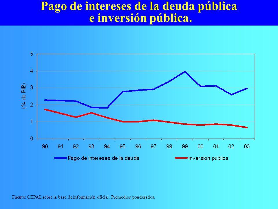 Pago de intereses de la deuda pública e inversión pública.