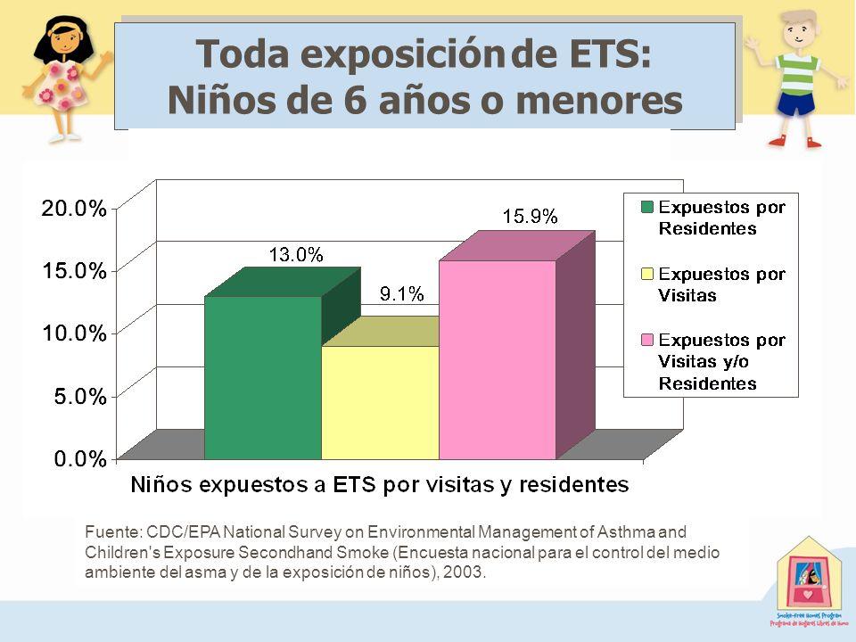 Toda exposición de ETS: