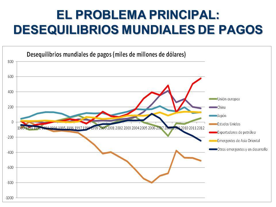 EL PROBLEMA PRINCIPAL: DESEQUILIBRIOS MUNDIALES DE PAGOS