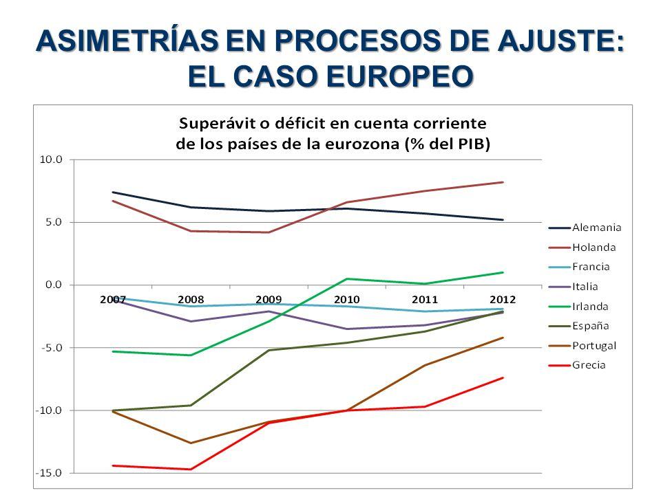 ASIMETRÍAS EN PROCESOS DE AJUSTE: EL CASO EUROPEO