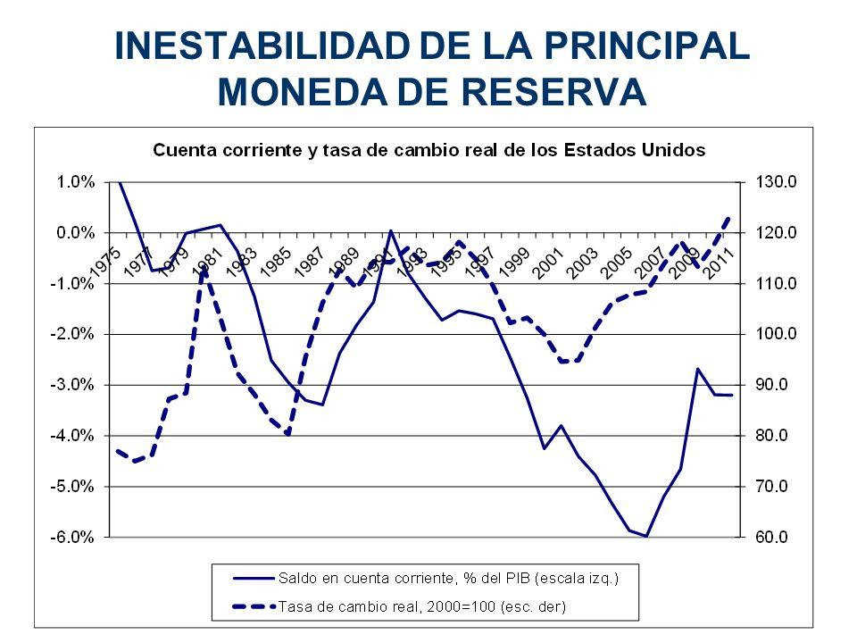 INESTABILIDAD DE LA PRINCIPAL MONEDA DE RESERVA