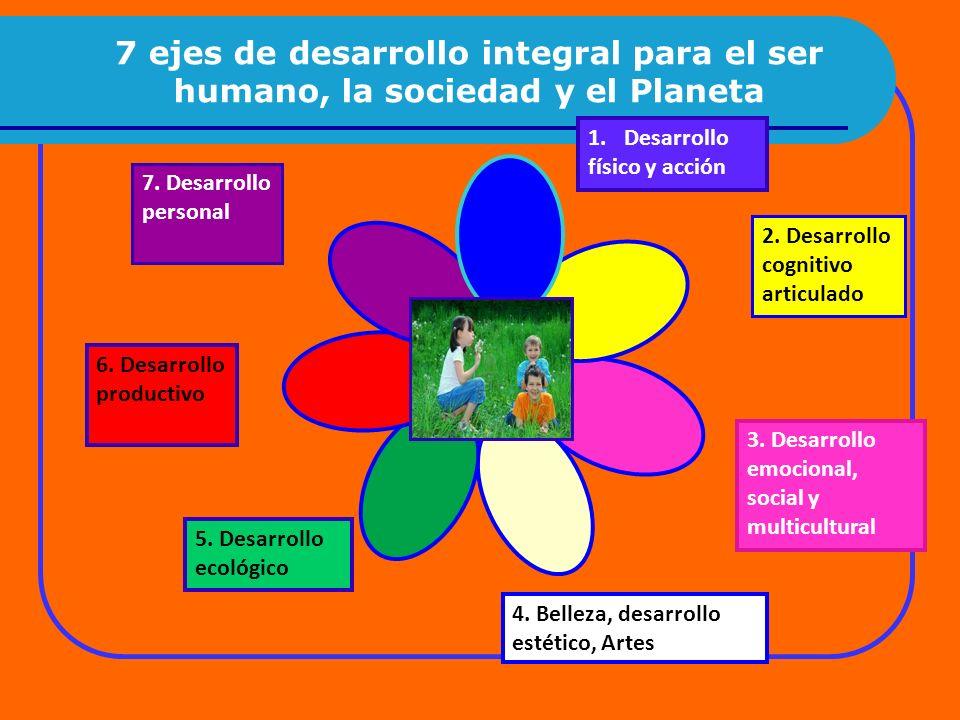 7 ejes de desarrollo integral para el ser humano, la sociedad y el Planeta
