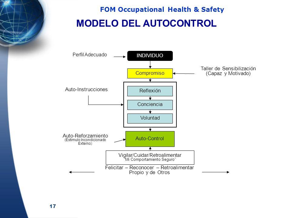 MODELO DEL AUTOCONTROL
