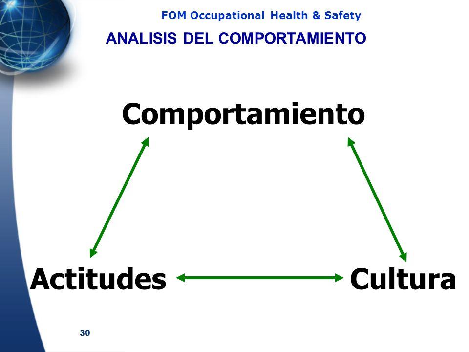 ANALISIS DEL COMPORTAMIENTO