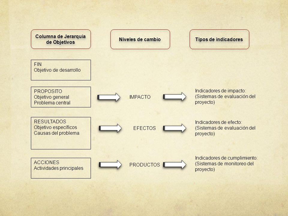 Columna de Jerarquía de Objetivos