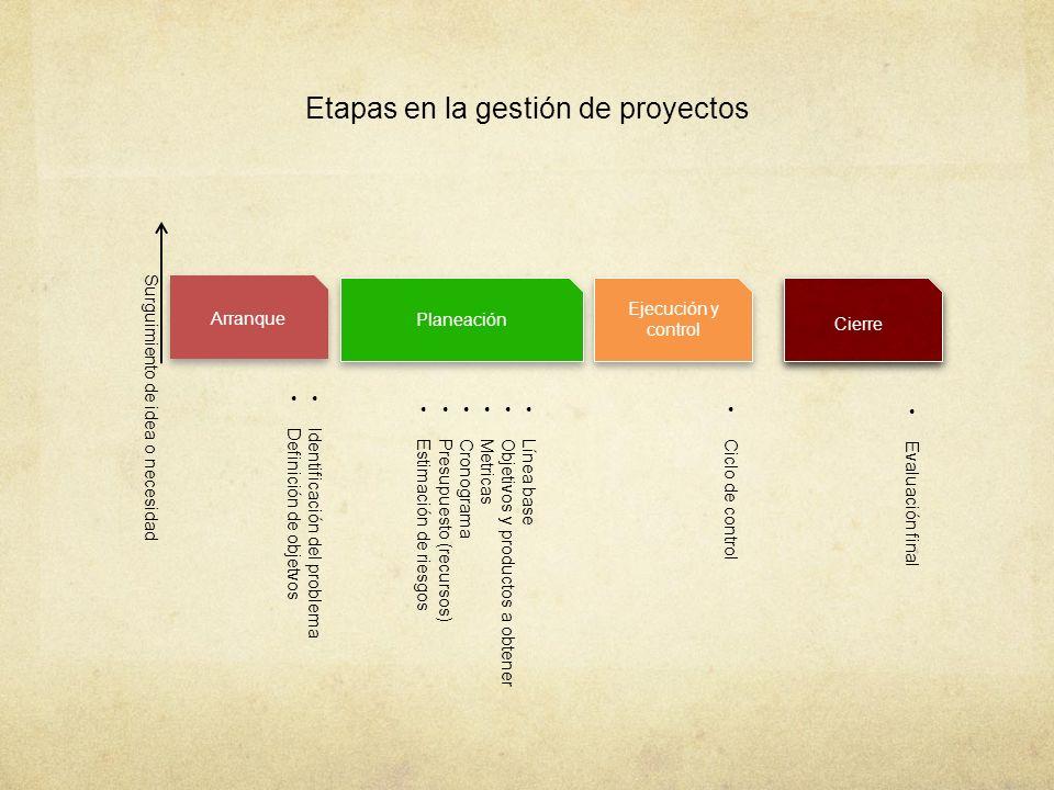 Etapas en la gestión de proyectos