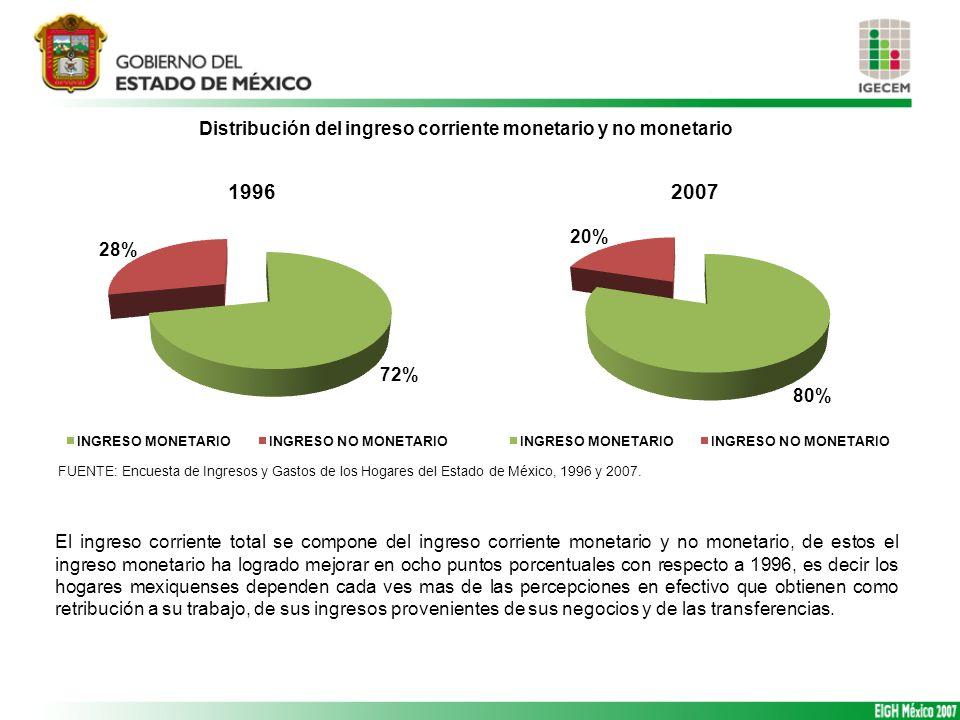 Distribución del ingreso corriente monetario y no monetario