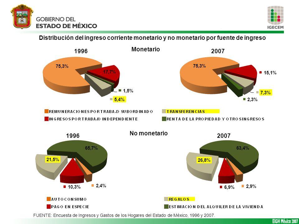Distribución del ingreso corriente monetario y no monetario por fuente de ingreso