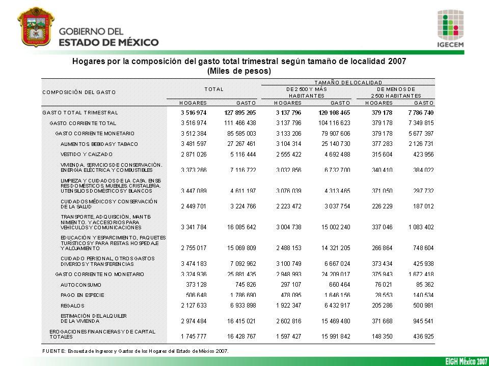 Hogares por la composición del gasto total trimestral según tamaño de localidad 2007
