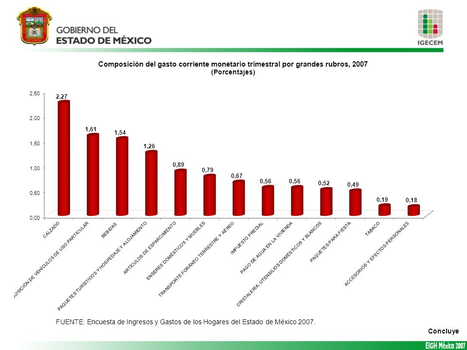 FUENTE: Encuesta de Ingresos y Gastos de los Hogares del Estado de México 2007.