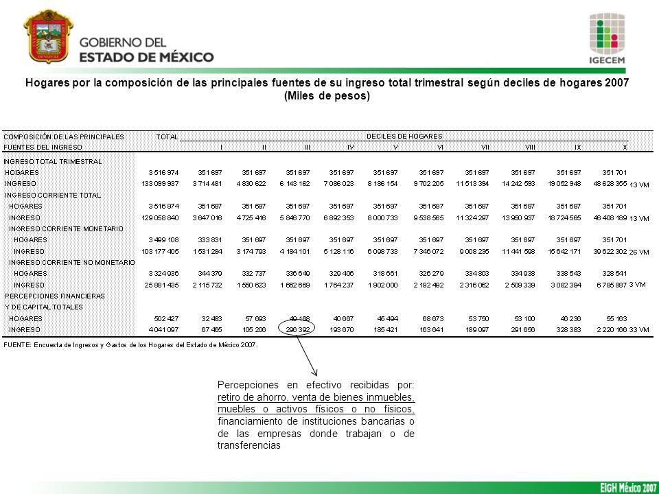 Hogares por la composición de las principales fuentes de su ingreso total trimestral según deciles de hogares 2007