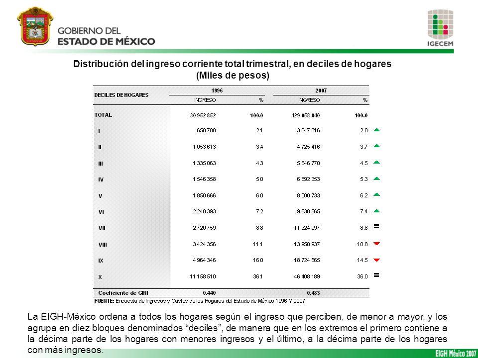 Distribución del ingreso corriente total trimestral, en deciles de hogares