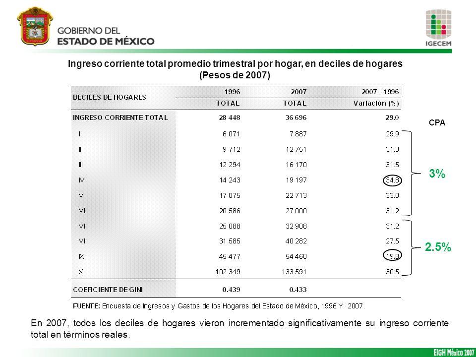 Ingreso corriente total promedio trimestral por hogar, en deciles de hogares