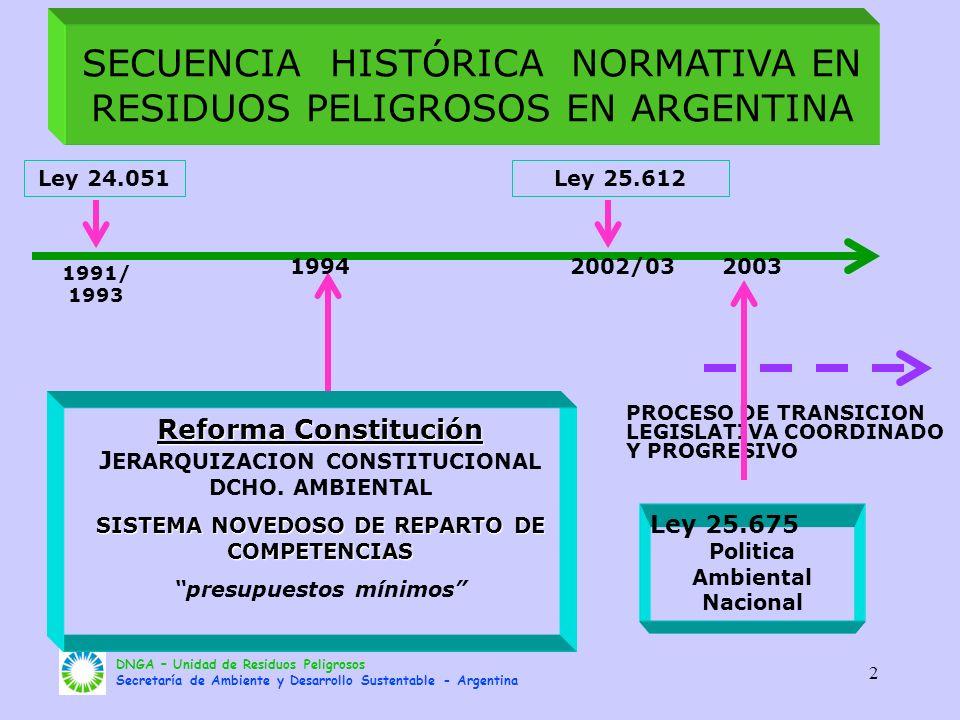 SECUENCIA HISTÓRICA NORMATIVA EN RESIDUOS PELIGROSOS EN ARGENTINA