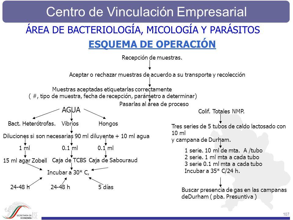 ÁREA DE BACTERIOLOGÍA, MICOLOGÍA Y PARÁSITOS ESQUEMA DE OPERACIÓN