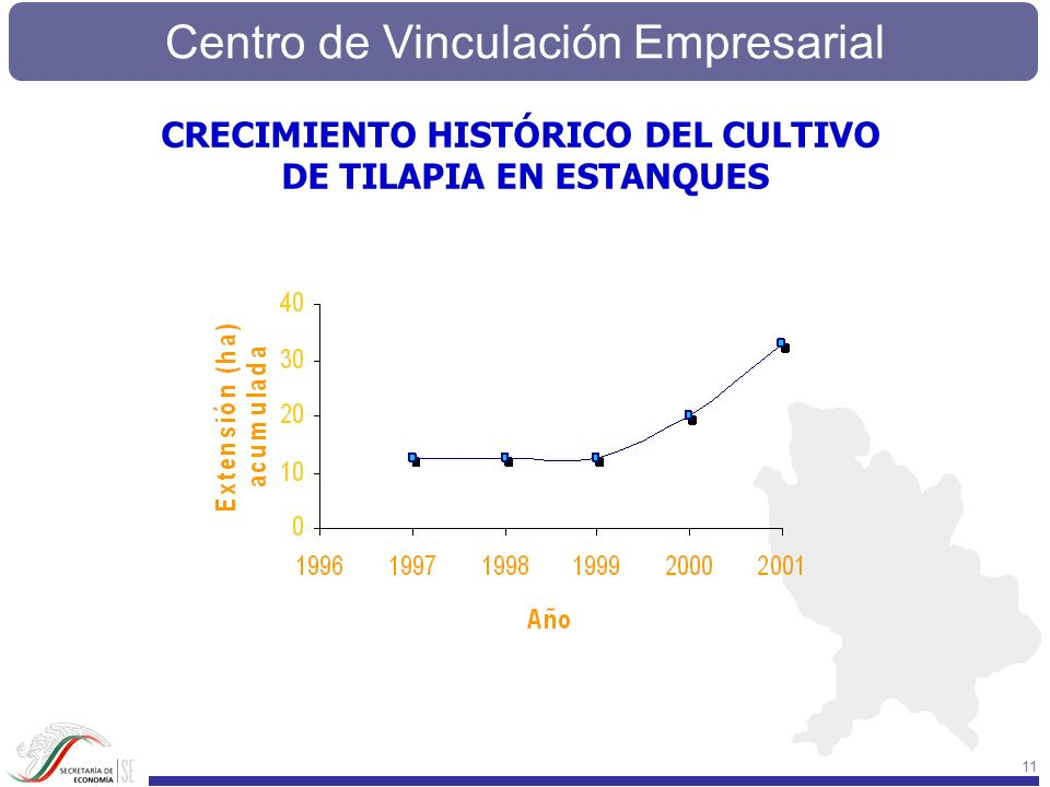 CRECIMIENTO HISTÓRICO DEL CULTIVO DE TILAPIA EN ESTANQUES