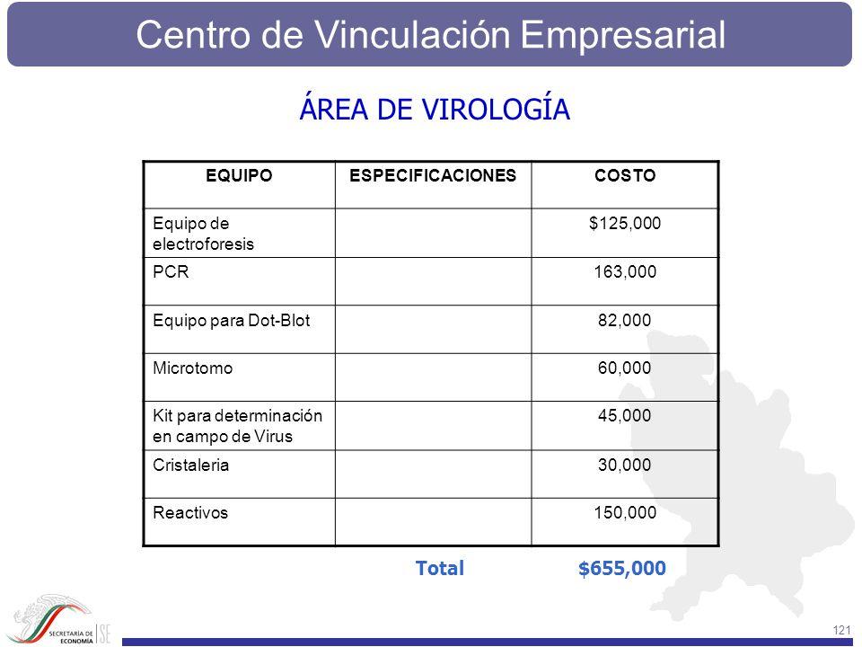 ÁREA DE VIROLOGÍA Total $655,000 EQUIPO ESPECIFICACIONES COSTO